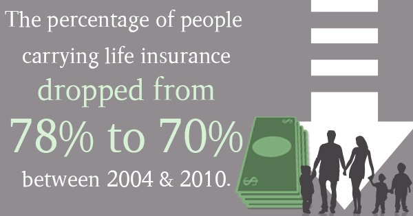 The 2 Questions You Need to Ask Yourself About Life Insurance